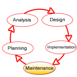 480px-SDLC-Maintenance-Highlighted